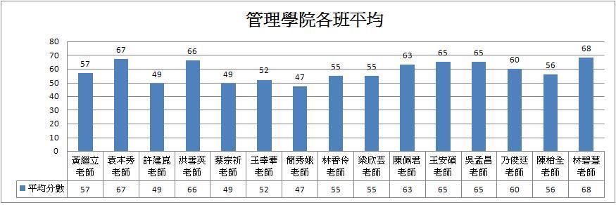 管理學院各班平均長條圖.JPG