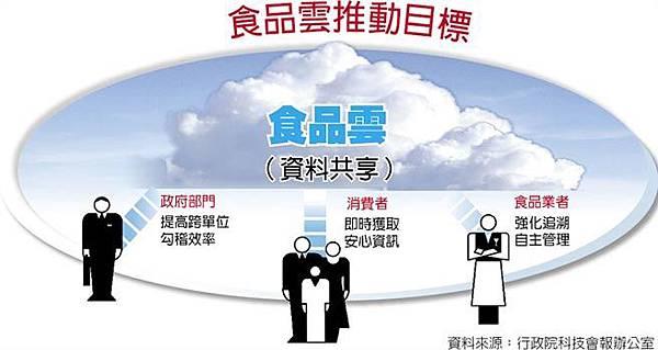 食品雲.jpg