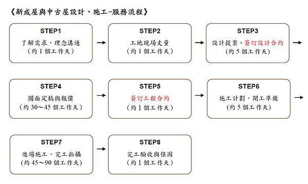 新成屋與中古屋設計、施工-服務流程-2013.05.17