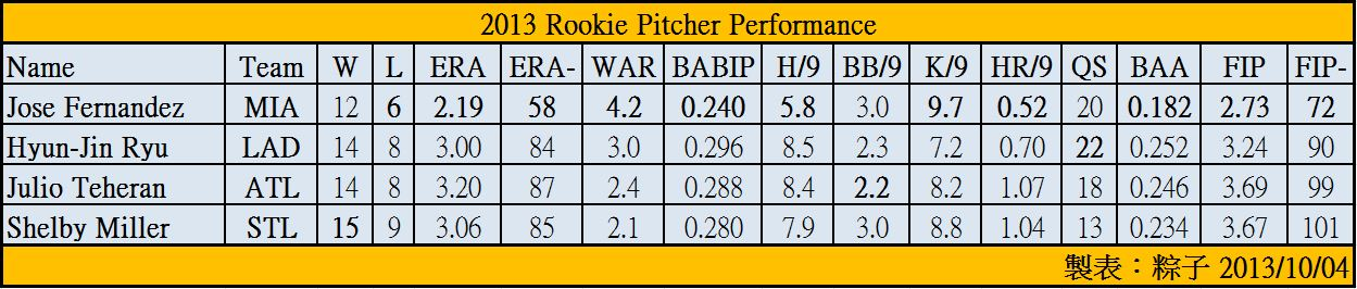 2013 Rookie Pitcher Performance