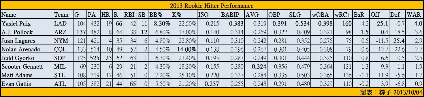 2013 RoY Hitter Performance