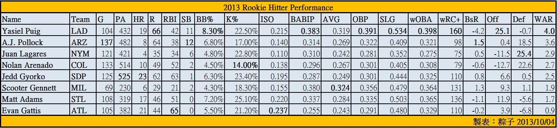 2013 RoY Hitter Performance