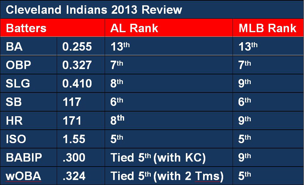 2013 Batters Review