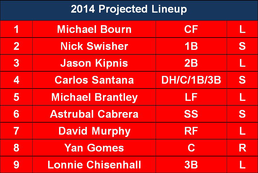 2014 Projected Lineup
