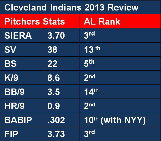 2013 CLE Pitchers Review
