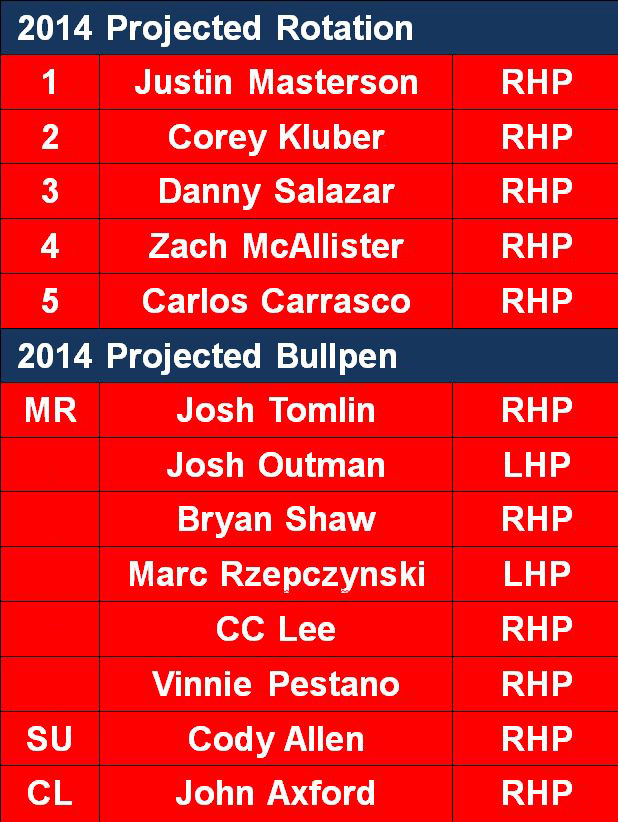 2014 Projected Rotation and Bullpen
