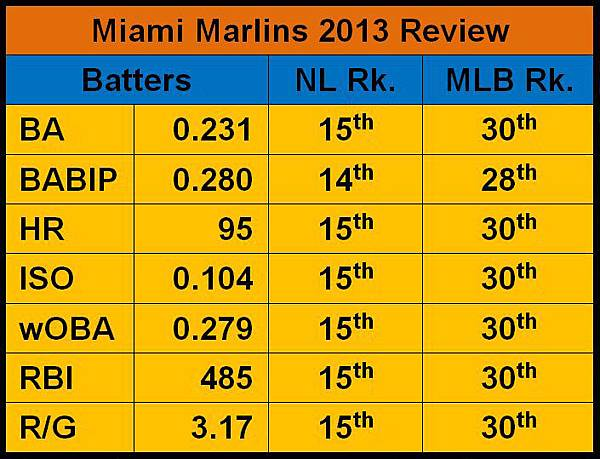 Marlins 2013 Batters Review.JPG