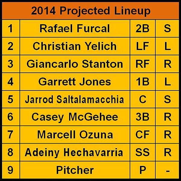 Miami Marlins 2014 Projected Lineup.JPG
