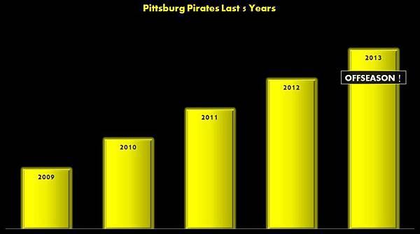 Pittsburg Pirates Last 5 Years.JPG