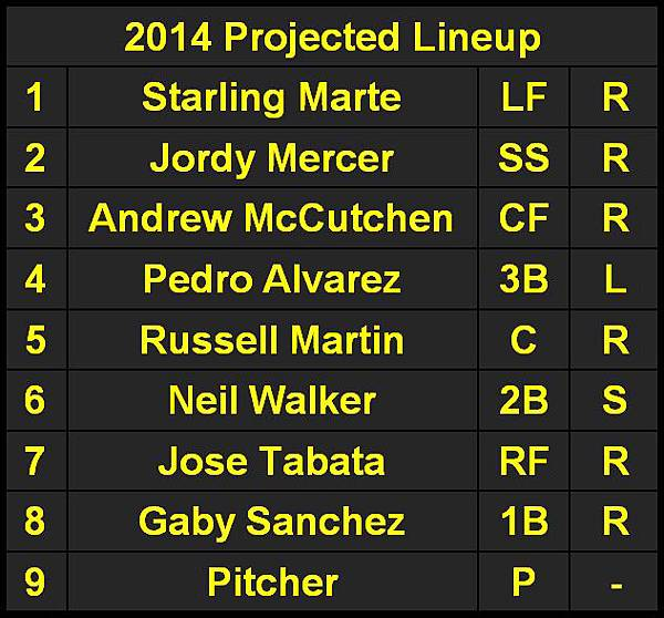 2014 Projected Lineup.JPG