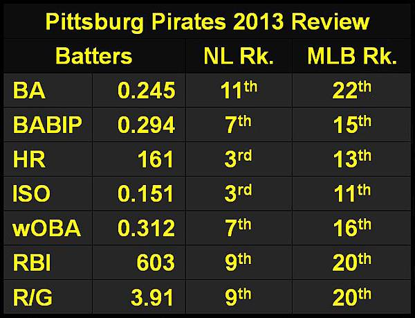 Pittsburg Pirates 2013 Review.JPG