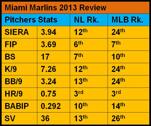 Marlins 2013 Pitchers Review