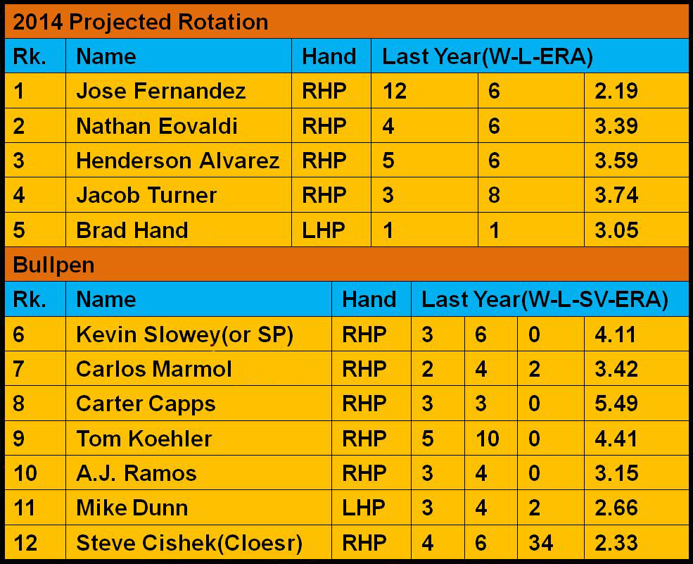 Miami Marlins 2014 Projected Rotation
