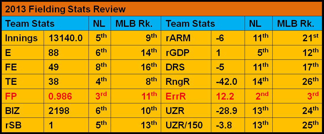 Marlins 2013 Fielding Stats Review