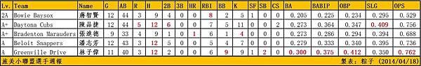 20140418 Taiwanese MiLB Hitters Week Report