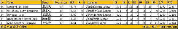 20140418 Taiwanese MiLB Pitchers Week Report