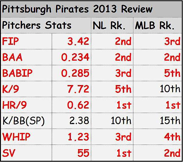 Pittsburg Pirates Pitchers 2013 Review