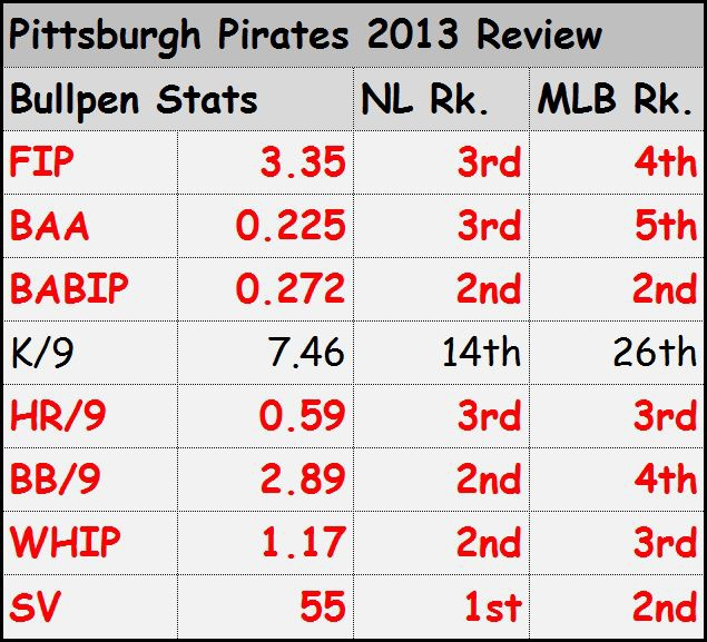 Pittsburg Pirates Bullpen 2013 Review