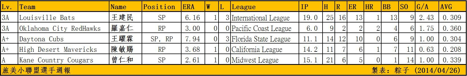 20140426 Taiwanese MiLB Pitchers Week Report