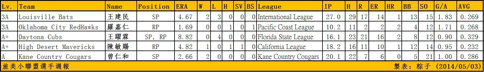 20140503 Taiwanese MiLB Pitchers Week Report