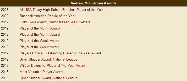 Andrew McCutchen Awards