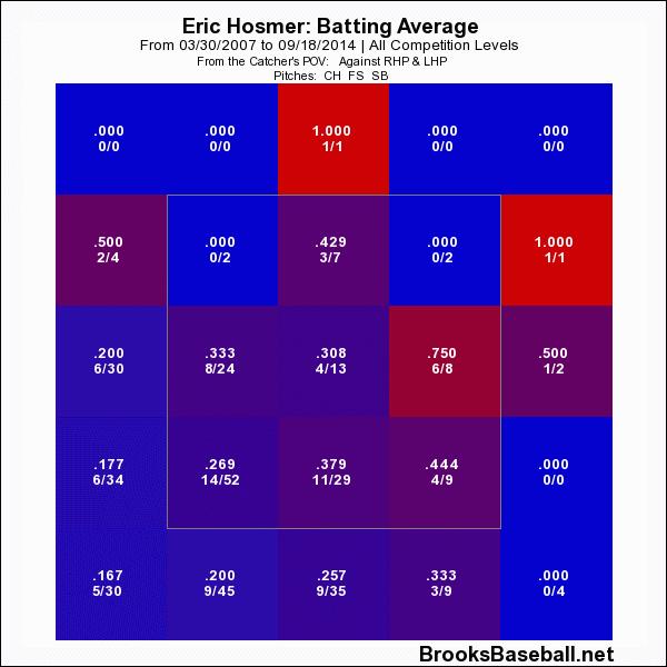 Eric Hosmer生涯面對滑球、曲球、慢曲球以及蝴蝶球的分區打擊率