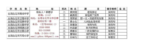 第15屆華人學生作文大賽得獎名單