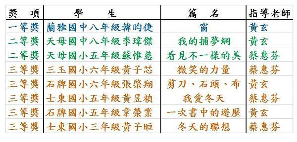 17屆世界華人學生作文大賽