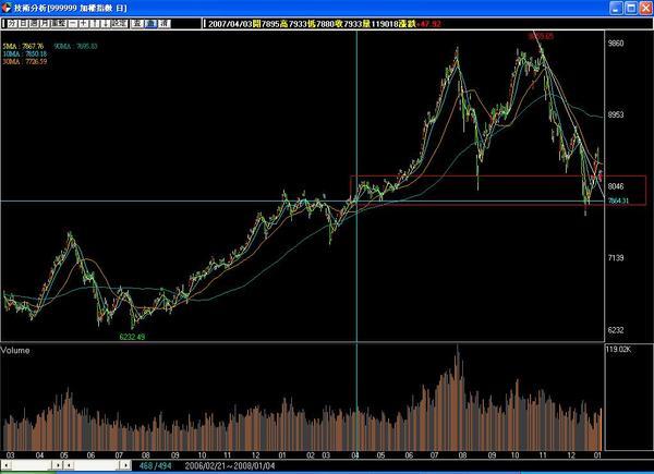 2008.01.04 台股日線