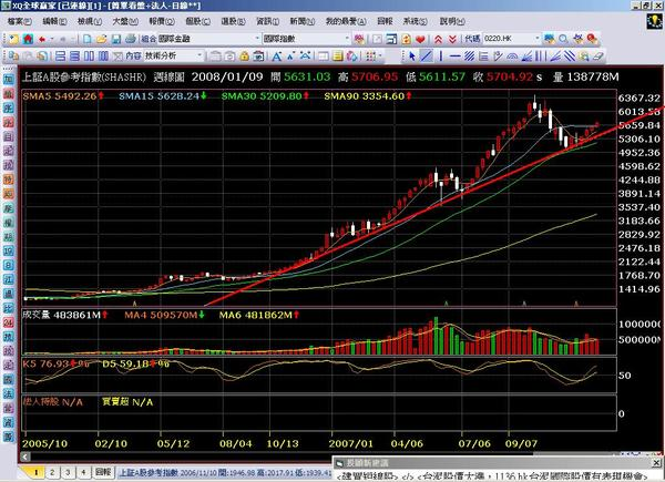 2008.01.09 上證A股週線圖