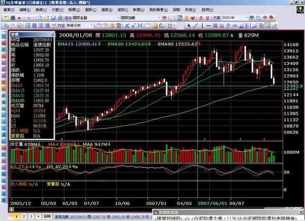 2008.01.09 美股週線圖