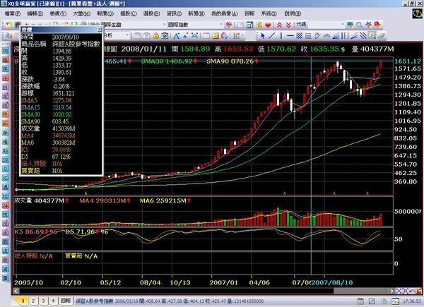 2008.01.11 深證A股週線圖