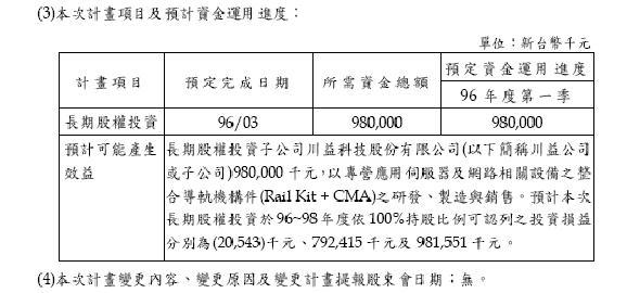 2059--96財報轉投資