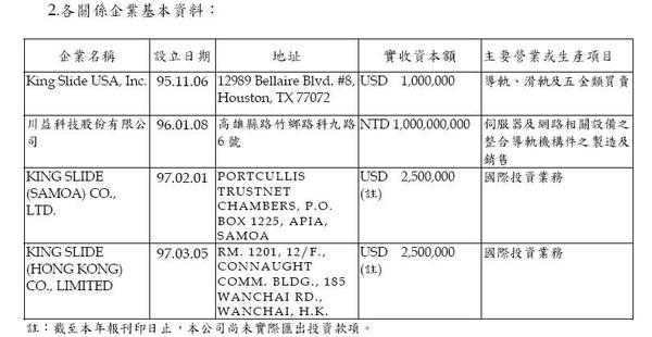 2059--96財報轉投資-2