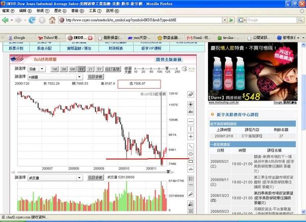 2008.11.28 美股近期走勢