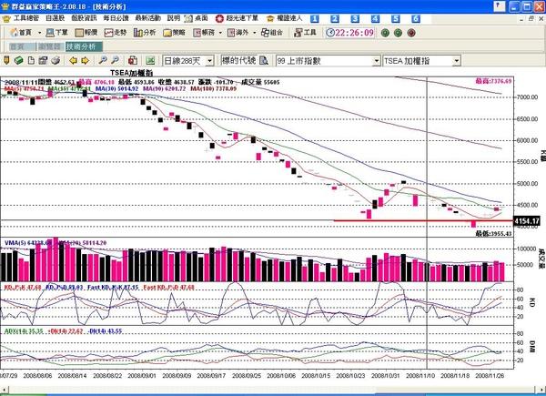 2008.11.28 台股近期走勢