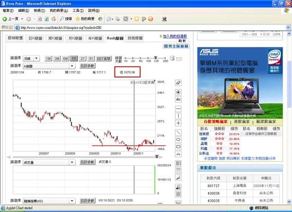 2008.11.28 陸股近期走勢