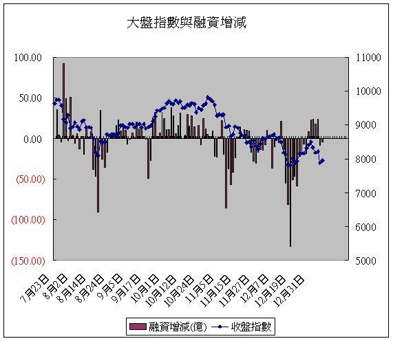 大盤指數與融資增減