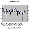 大盤指數與融資增減(20080109)