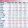 全球股市指數(20080110)