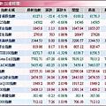 全球股市指數(20080110).JPG