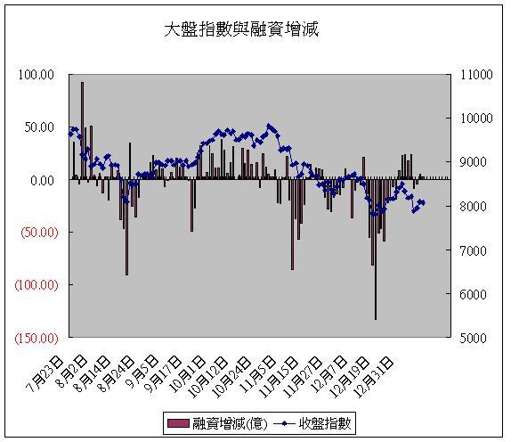 大盤指數與融資增減(20080110)
