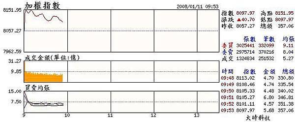 當日大盤走勢(20080111).JPG