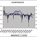 大盤指數與融資增減(20080111).JPG