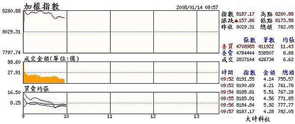 當日大盤走勢(20080114).JPG