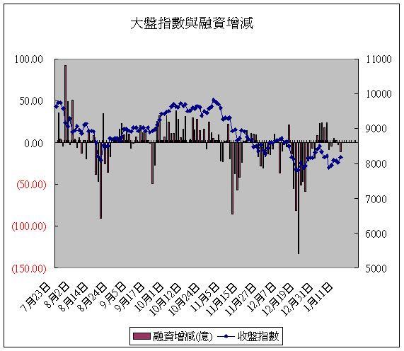 大盤指數與融資增減(20080114).JPG