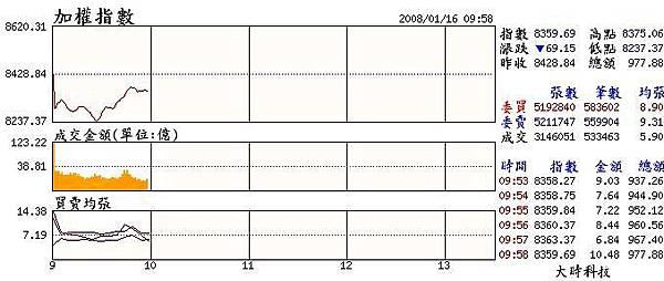 當日大盤走勢(20080116).JPG