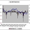 大融指數與融資增減(20080116).JPG
