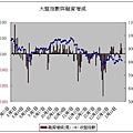 大盤指數與融資增減(20080117).JPG