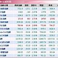 全球股市指數(20080118).JPG